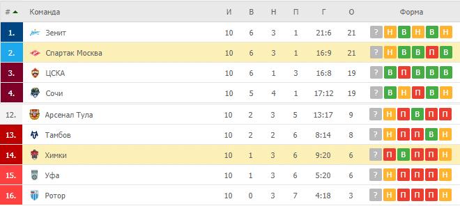 Химки – Спартак Москва: таблица