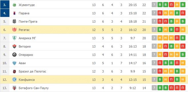 Конфьянса – Регатас: таблица