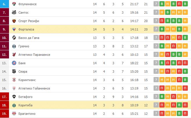 Коритиба – Форталеза: таблица