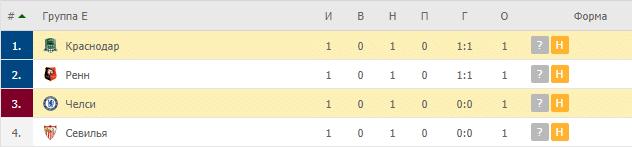 Краснодар – Челси: таблица