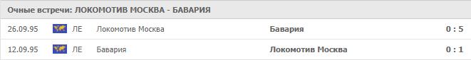 Локомотив Москва – Бавария: статистика