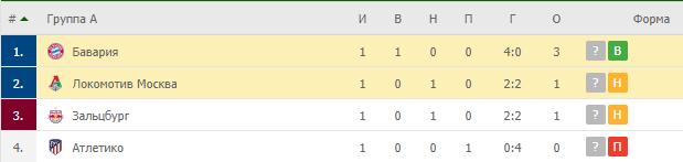 Локомотив Москва – Бавария: таблица
