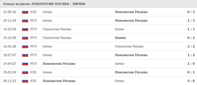 Локомотив Москва – Химки: статистика