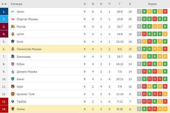 Локомотив Москва – Химки: таблица