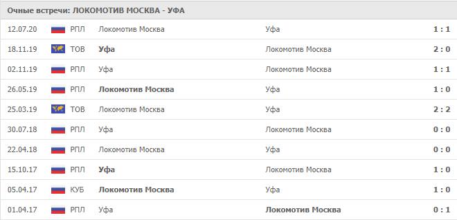 Локомотив Москва – Уфа: статистика