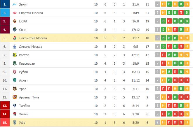 Локомотив Москва – Уфа: таблица