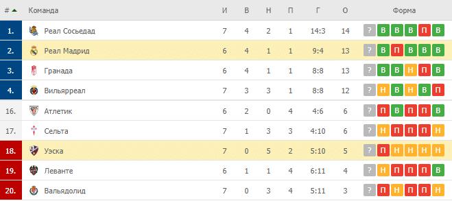Реал Мадрид – Уэска: таблица