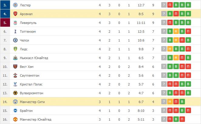 Манчестер Сити – Арсенал: таблица