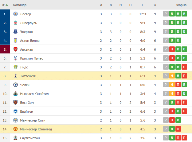 Манчестер Юнайтед – Тоттенхэм: таблица