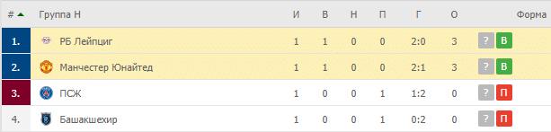 Манчестер Юнайтед – РБ Лейпциг: таблица