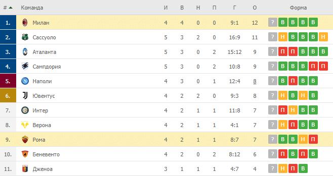 Милан – Рома: таблица