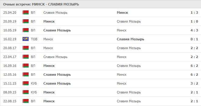 Минск – Славия Мозырь: статистика