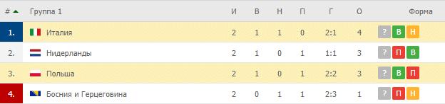 Польша – Италия: таблица