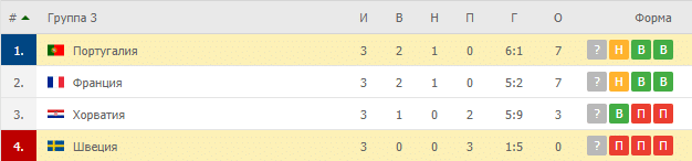Португалия – Швеция: таблица