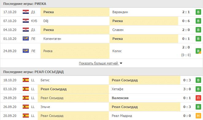 Риека – Реал Сосьедад: таблица