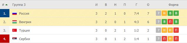 Россия – Венгрия: таблица