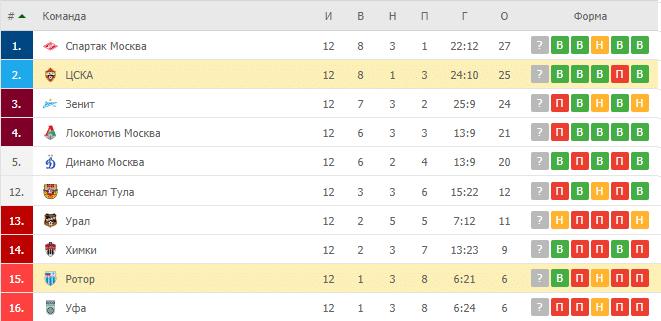 Ротор – ЦСКА: таблица