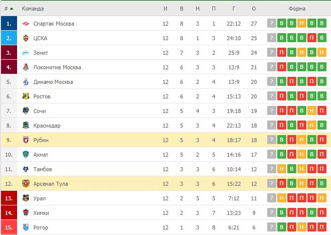 Рубин – Арсенал Тула: таблица
