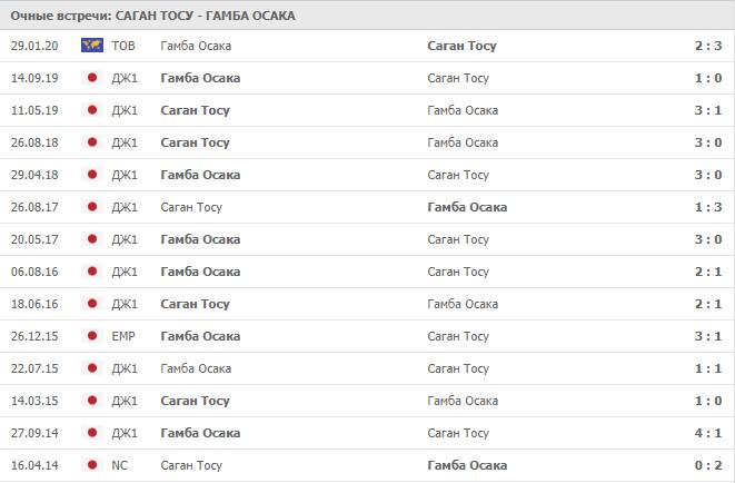 Саган Тосу – Гамба Осака: статистика