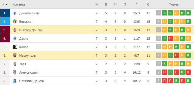 Шахтер Донецк – Мариуполь: таблица