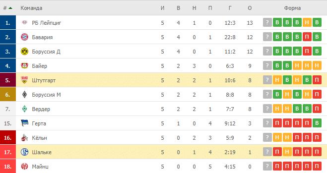 Шальке – Штутгарт: таблица