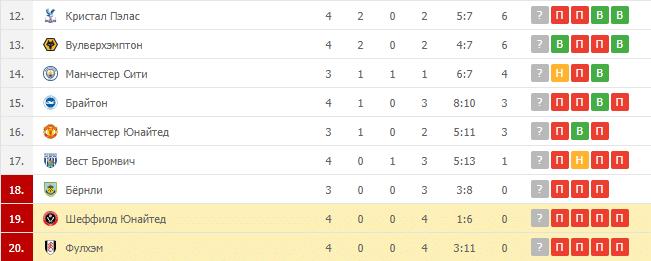 Шеффилд Юнайтед – Фулхэм: таблица