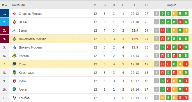 Сочи – Локомотив Москва: таблица