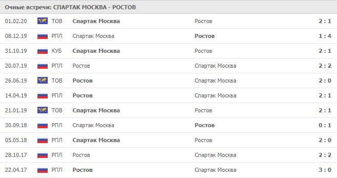 Спартак Москва – Ростов: статистика