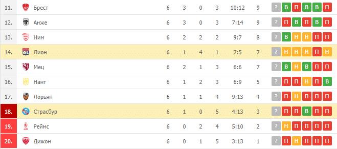 Страсбур – Лион: таблица