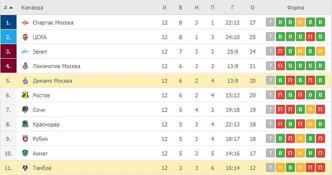 Тамбов – Динамо Москва: таблица