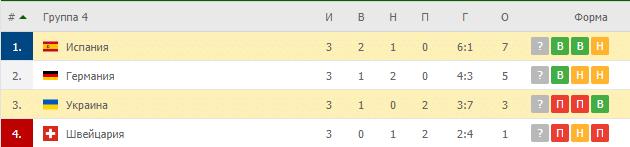 Украина – Испания: таблица