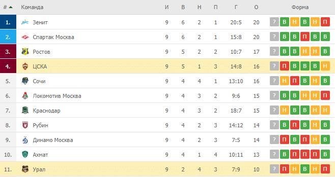 Урал – ЦСКА: таблица