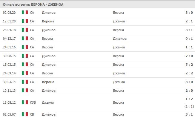 Верона – Дженоа: статистика