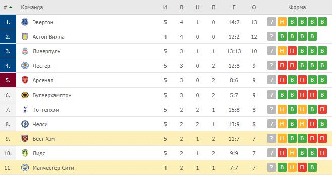 Вест Хэм – Манчестер Сити:таблица