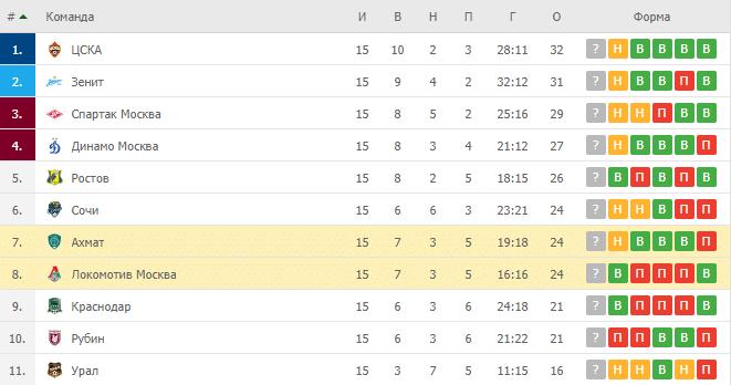 Ахмат – Локомотив Москва: таблица