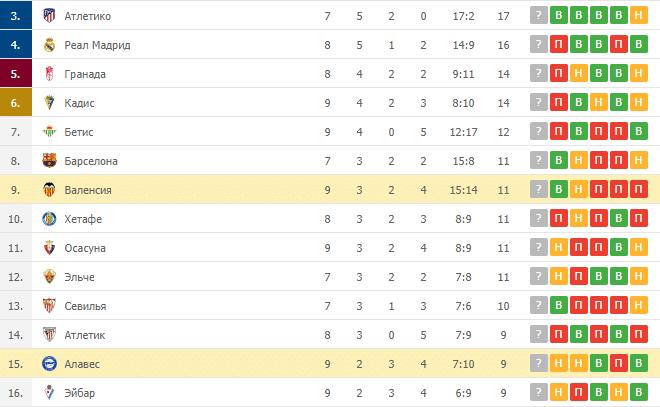 Алавес – Валенсия: таблица