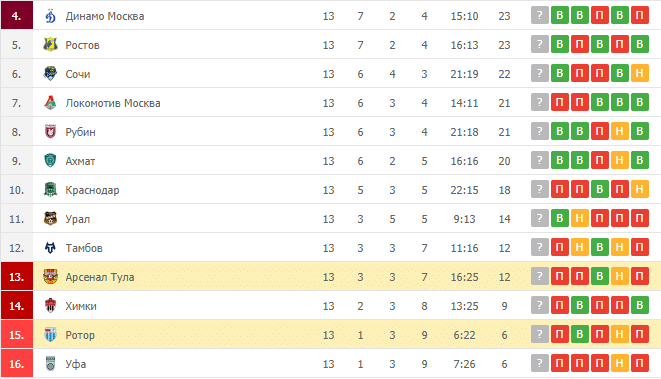 Арсенал Тула – Ротор: таблица