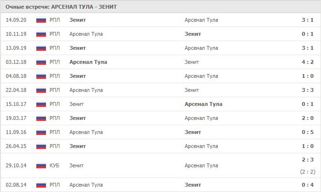 Лайв лиги ставок, 28.11.2020Арсенал Т - Зенит