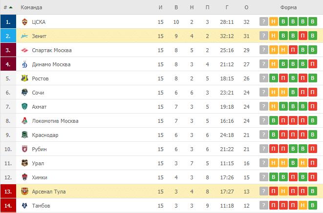 Арсенал Тула – Зенит: таблица