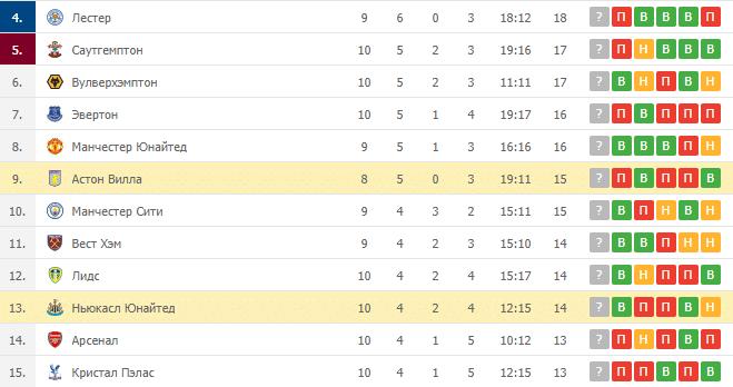 Астон Вилла – Ньюкасл Юнайтед: таблица