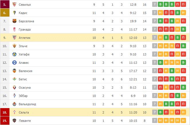 Атлетик – Сельта: таблица