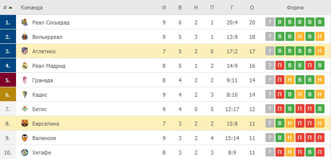 Атлетико – Барселона: таблица