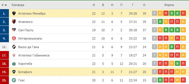 Атлетико Минейро – Ботафого: таблица