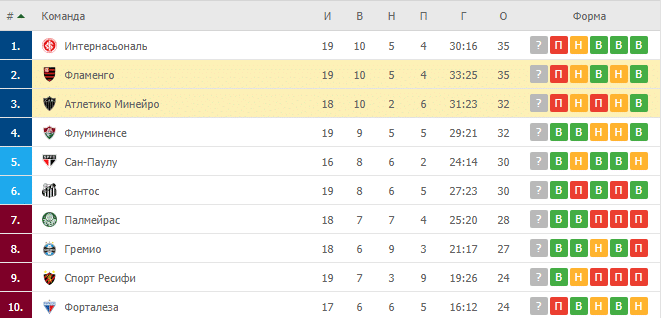 Атлетико Минейро – Фламенго: таблица