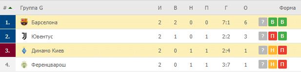 Барселона – Динамо Киев: таблица