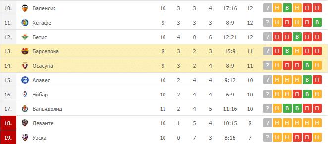 Барселона – Осасуна: таблица