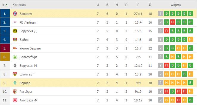 Бавария – Вердер: таблица
