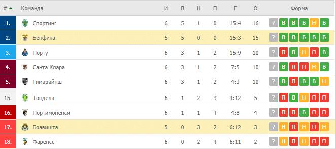 Боавишта – Бенфика: таблица