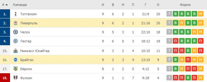 Брайтон – Ливерпуль: таблица