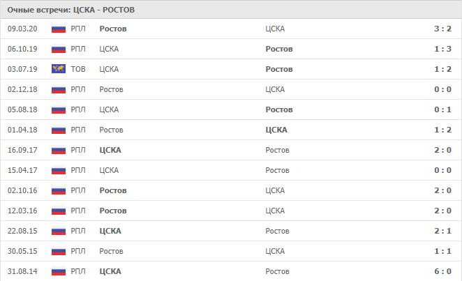 ЦСКА — Ростов: статистика